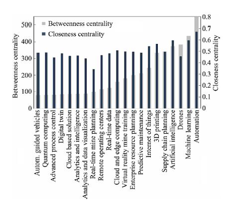 میزان معیار مرکزیت بینابینی و نزدیکی در میان اصطلاحات یافت شده از داده کاوی